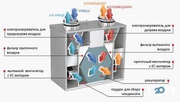 Проектування і монтаж систем вентиляції та кондиціонерів - фото 9